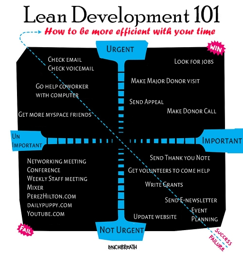Using Lean Processes in Your Fundraising Office