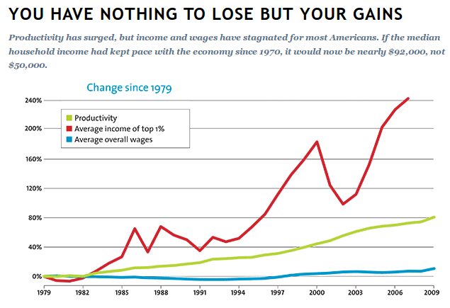 from mother jones graph on inequality