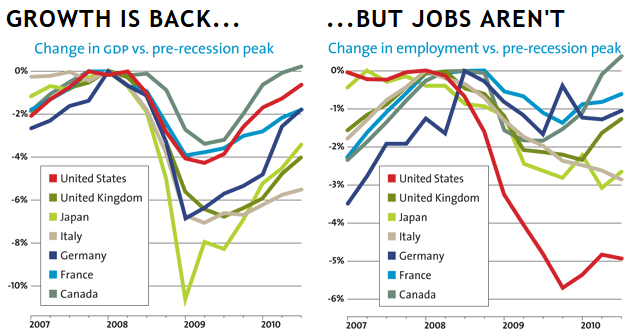 growth is back but jobs are not