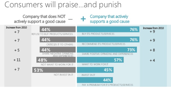 What corporations gain from partnering with nonprofits