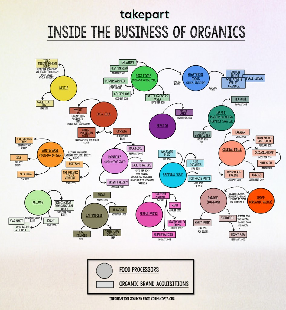 Organic brands owned by conglomerates
