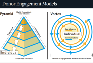 is this really the end of the ladder of engagement?