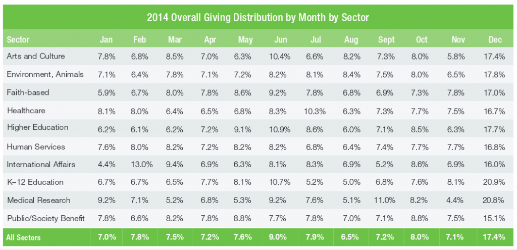 Blackbaud 2014 giving by month research