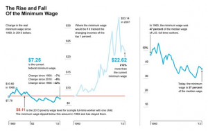 minimum-wage-graph