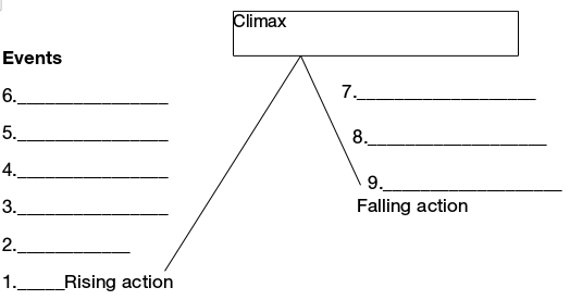 Story diagram for appeal letter