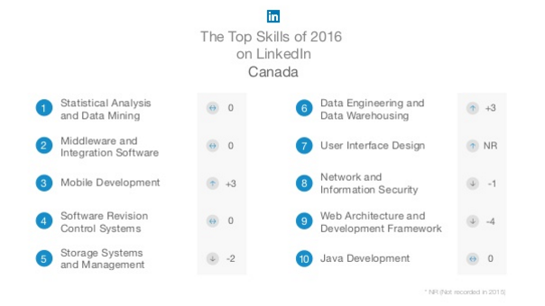 Top skills required in 2017 for Canada