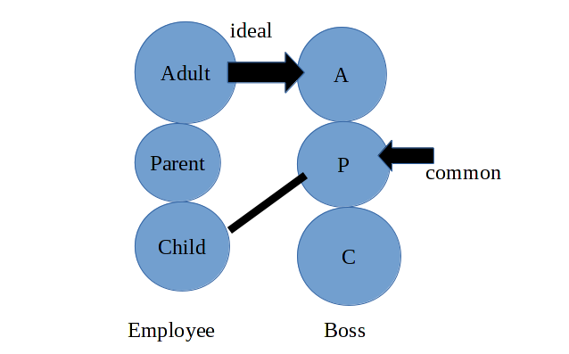 transactional analysis diagram