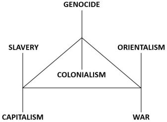 the 3 pillars of white supremacy-slavery-capitalism, genocide-colonialism-orientalism-war